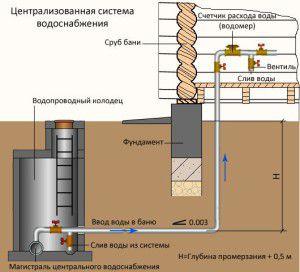 водоснабжение бани из централизованного водопровода