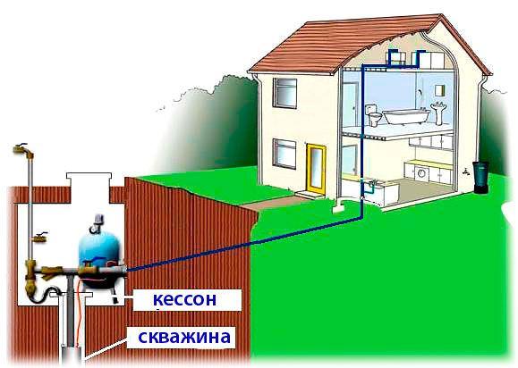размещение оборудования для автономного водоснабжения