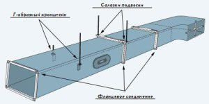 схема монтажа воздуховода на фланцевом соединении
