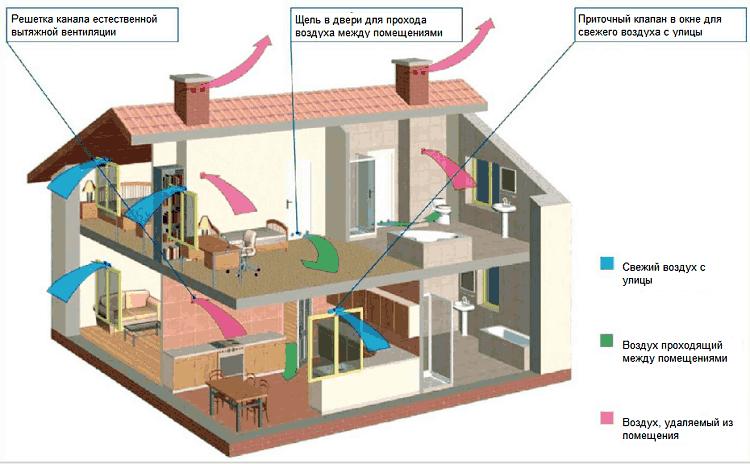 Схема вентиляции в частном доме схема 114