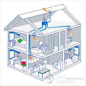 естественная вентиляция двухэтажного дома