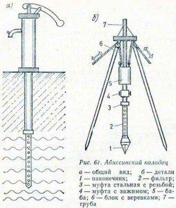 абиссинский колодец относится к типу трубчатых или буровых