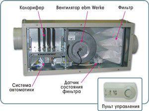 приточная установка изнутри