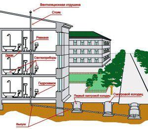 внутренний водопровод жилого здания