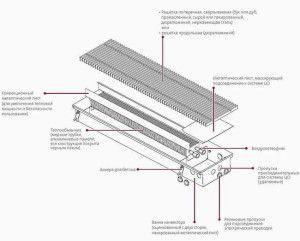 Конструкция канального радиатора