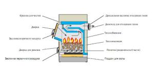 Схема твердотопливного котла длительного горения