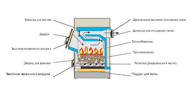 Самодельный котёл отопления на твёрдом топливе