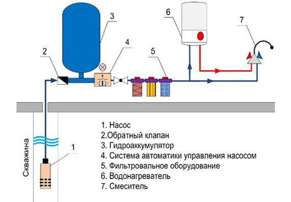 Схемы водоснабжения частного дома