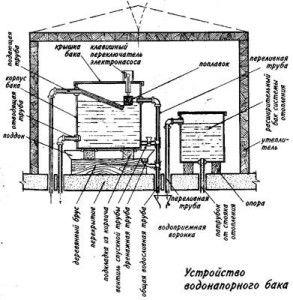 схема регулирующей емкости для внутреннего водопровода