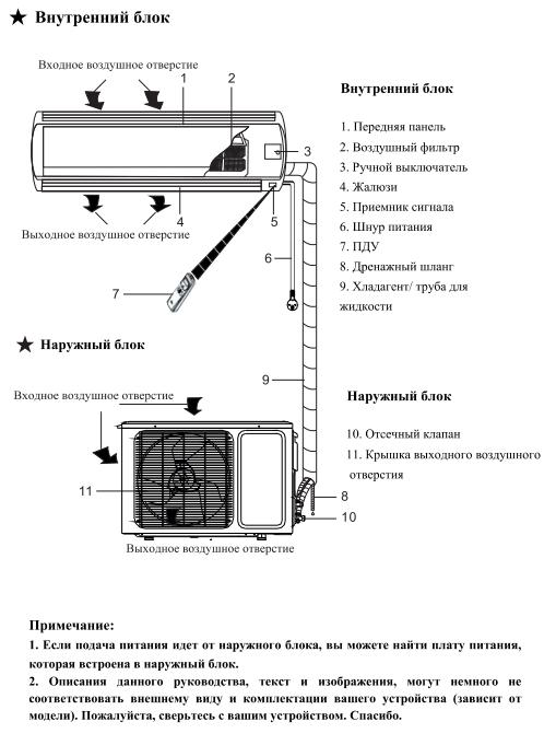 Труба к кондиционерам general climate установка кондиционера в автомобиль в омске