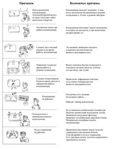 Коды ошибок и неисправности ч.1