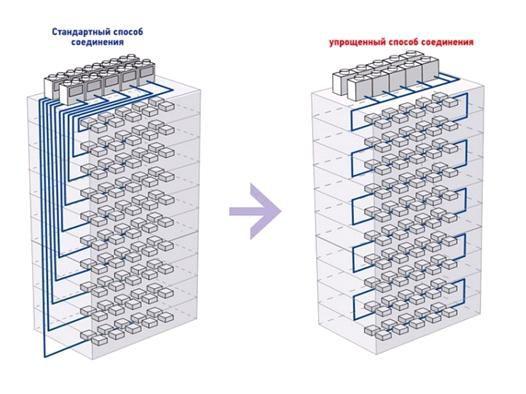 Схема подключения внутренних модулей по стандартной и упрощенной схеме