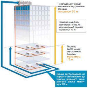 Схема возможного расположения внутренних и внешних блоков VRV/ VRF