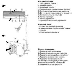 Устройство сплит-системы