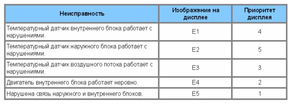Коды ошибок кондиционеров Roda