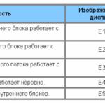 Коды ошибок кондиционеров Roda ч.1