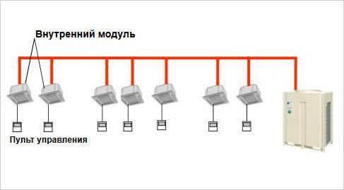 Схема управления и контроля VRV/ VRF системами