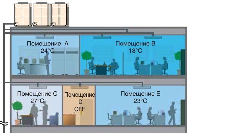 Пример работы мультизональной системы кондиционирования с учетом требований к микроклимату