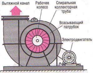 Устройство радиального вентилятора