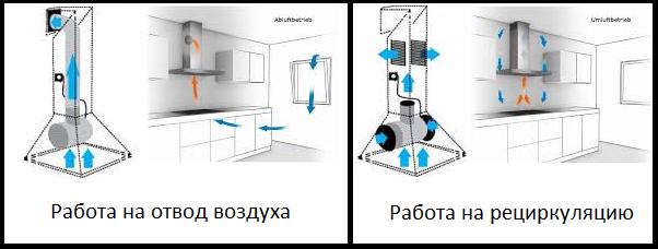 Схема циркуляции воздуха в двух режимах работы вытяжки