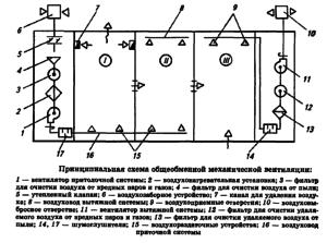 Схема общеобменной вентиляции