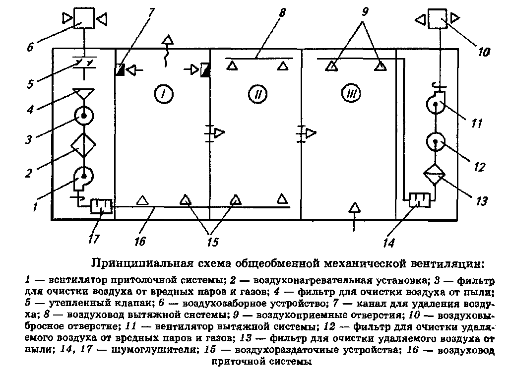 Вентиляция местная схема