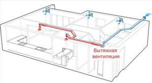 Обустройство вытяжной вентиляции в помещении