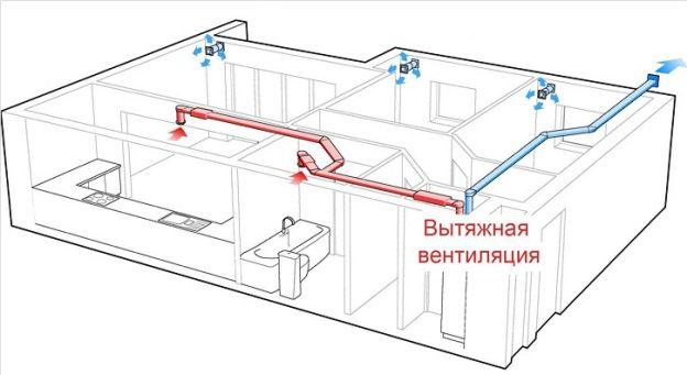 Проверка кратности воздухообмена в помещениях