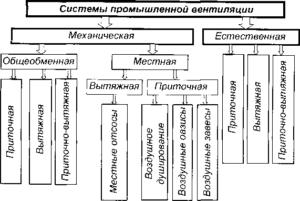 Системы промышленной вентиляции.