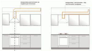 Расположение воздуховода (вентиляции) и работа вытяжки