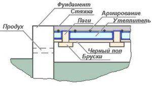 Схема вентиляции пола в бане