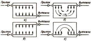 Система воздухообмена в вентиляции общеобменного типа