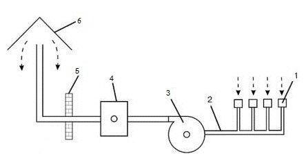 Простейшая схема работы вытяжной системы:1 – отверстия воздухоприемника;2 – воздуховоды;3 – вентилятор;4 – циклон с фильтрами для очистки воздушных масс, перед выбросом в атмосферу;5 – стена;6 – вытяжка. Стрелками указано направление движения воздуха.