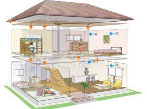 Процесс воздухообмена в здании