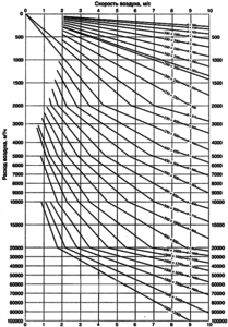 Диаграмма подбора сечений воздуховодов