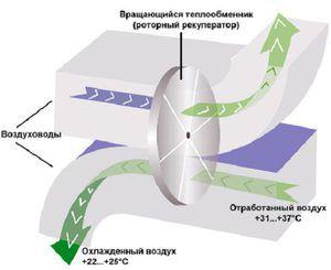 Принцип работы роторного оборудования