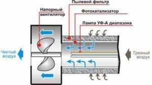 Принцип работы воздухоочистителя