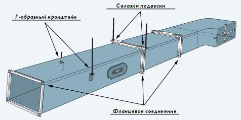 Фирма Вентиляция:  Крепление прямоугольных воздухоотводов к стене и потолку