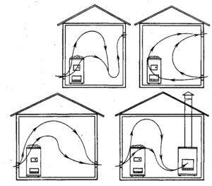 Схемы движения потоков воздуха в парилке