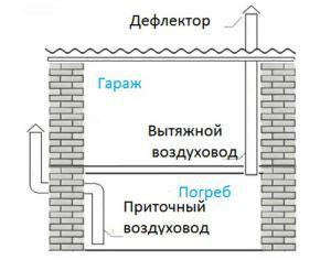 Комбинированная вытяжная система