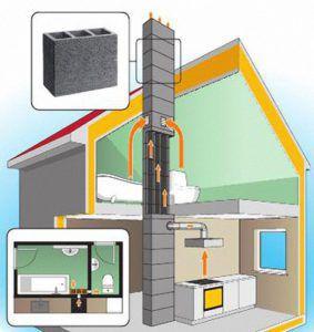 Схема системы вентиляции дома