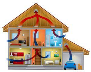 Циркуляция воздуха в доме