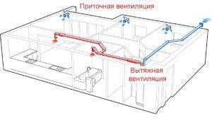 Схема принципа работы вентиляции