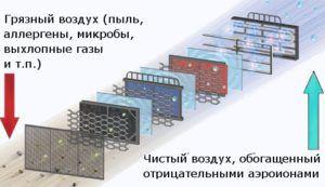 многоступенчатая система естественной вентиляции воздуха