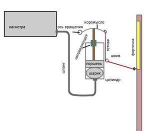 Схема автоматической пневмовентиляции