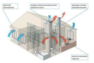 Циркуляция воздуха при естественной вентиляции