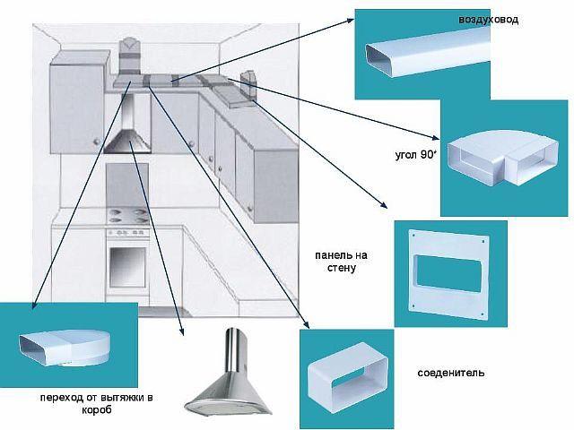 Установка воздуховода на кухне своими руками