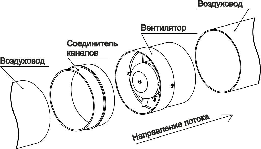 Как установить осевой вентилятор