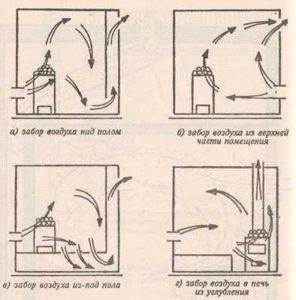 Варианты обустройства вентиляции