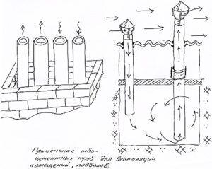 применение асбоцементных труб для вентиляции